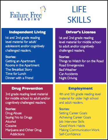All Four Life Skills Levels - 21 Online Stories - One Failure Free Reading Online Student/Child License for 12 months